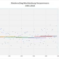 Durchschnitt Niederschlag 1901-2018 MVP