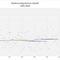 Durchschnitt Niederschlag 1901-2018 Sachsen-Anhalt