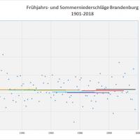 Durchschnitt Niederschlag Frühjahr-Sommer 1901-2018 Brandenburg