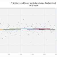 Durchschnitt Niederschlag Frühjahr-Sommer 1901-2018 Deutschland