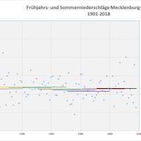 Durchschnitt Niederschlag Frühjahr-Sommer 1901-2018 MVP