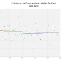 Durchschnitt Niederschlag Frühjahr-Sommer 1901-2018 Sachsen