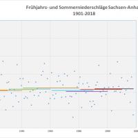 Durchschnitt Niederschlag Frühjahr-Sommer 1901-2018 Sachsen-Anhalt