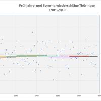 Durchschnitt Niederschlag Frühjahr-Sommer 1901-2018 Thüringen