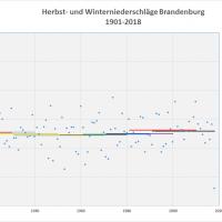 Durchschnitt Niederschlag Herbst-Winter 1901-2018 Brandenburg