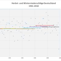 Durchschnitt Niederschlag Herbst-Winter 1901-2018 Deutschland
