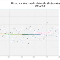 Durchschnitt Niederschlag Herbst-Winter 1901-2018 MVP