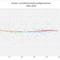 Durchschnitt Niederschlag Herbst-Winter 1901-2018 Sachsen