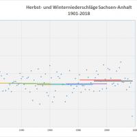 Durchschnitt Niederschlag Herbst-Winter 1901-2018 Sachsen-Anhalt