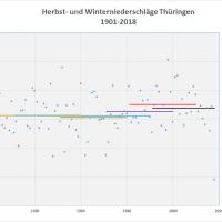 Durchschnitt Niederschlag Herbst-Winter 1901-2018 Thüringen