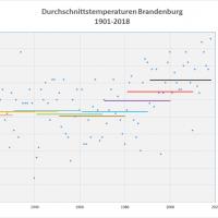 Durchschnittstemperaturen 1901-2018 Brandenburg