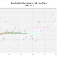 Durchschnittstemperaturen 1901-2018 Deutschland