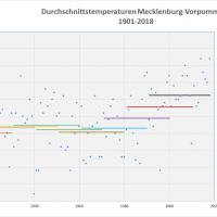 Durchschnittstemperaturen 1901-2018 MVP