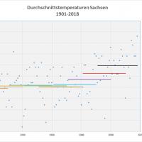 Durchschnittstemperaturen 1901-2018 Sachsen