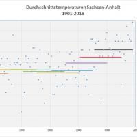 Durchschnittstemperaturen 1901-2018 Sachsen-Anhalt