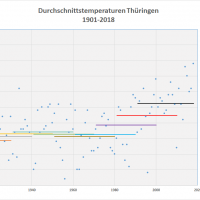 Durchschnittstemperaturen 1901-2018 Thueringen