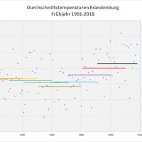 Frühjahrs-Durchschnittstemperaturen 1901-2018 Brandenburg