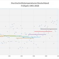 Frühjahrs-Durchschnittstemperaturen 1901-2018 Deutschland
