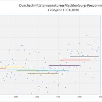 Frühjahrs-Durchschnittstemperaturen 1901-2018 MVP