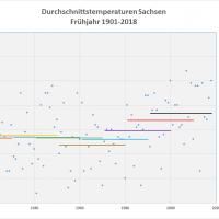 Frühjahrs-Durchschnittstemperaturen 1901-2018 Sachsen
