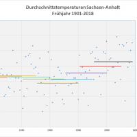 Frühjahrs-Durchschnittstemperaturen 1901-2018 Sachsen-Anhalt