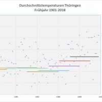 Frühjahrs-Durchschnittstemperaturen 1901-2018 Thueringen