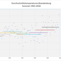 Sommer-Durchschnittstemperaturen 1901-2018 Brandenburg