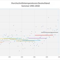Sommer-Durchschnittstemperaturen 1901-2018 Deutschland