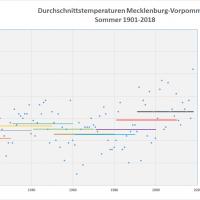 Sommer-Durchschnittstemperaturen 1901-2018 MVP