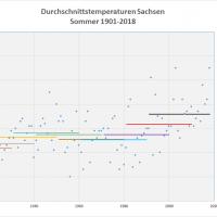 Sommer-Durchschnittstemperaturen 1901-2018 Sachsen