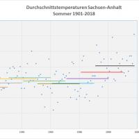 Sommer-Durchschnittstemperaturen 1901-2018 Sachsen-Anhalt