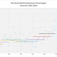 Sommer-Durchschnittstemperaturen 1901-2018 Thueringen